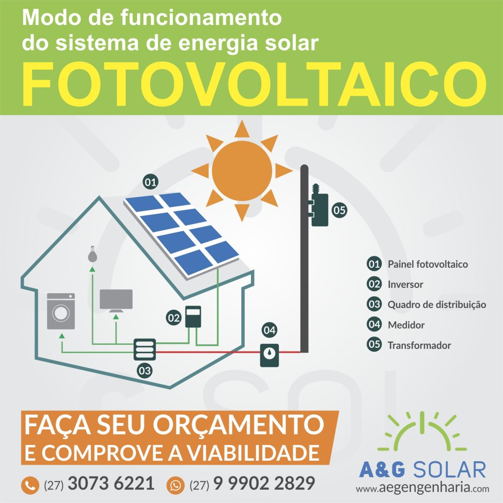 funcionamento-energia-solar-es-aeg-